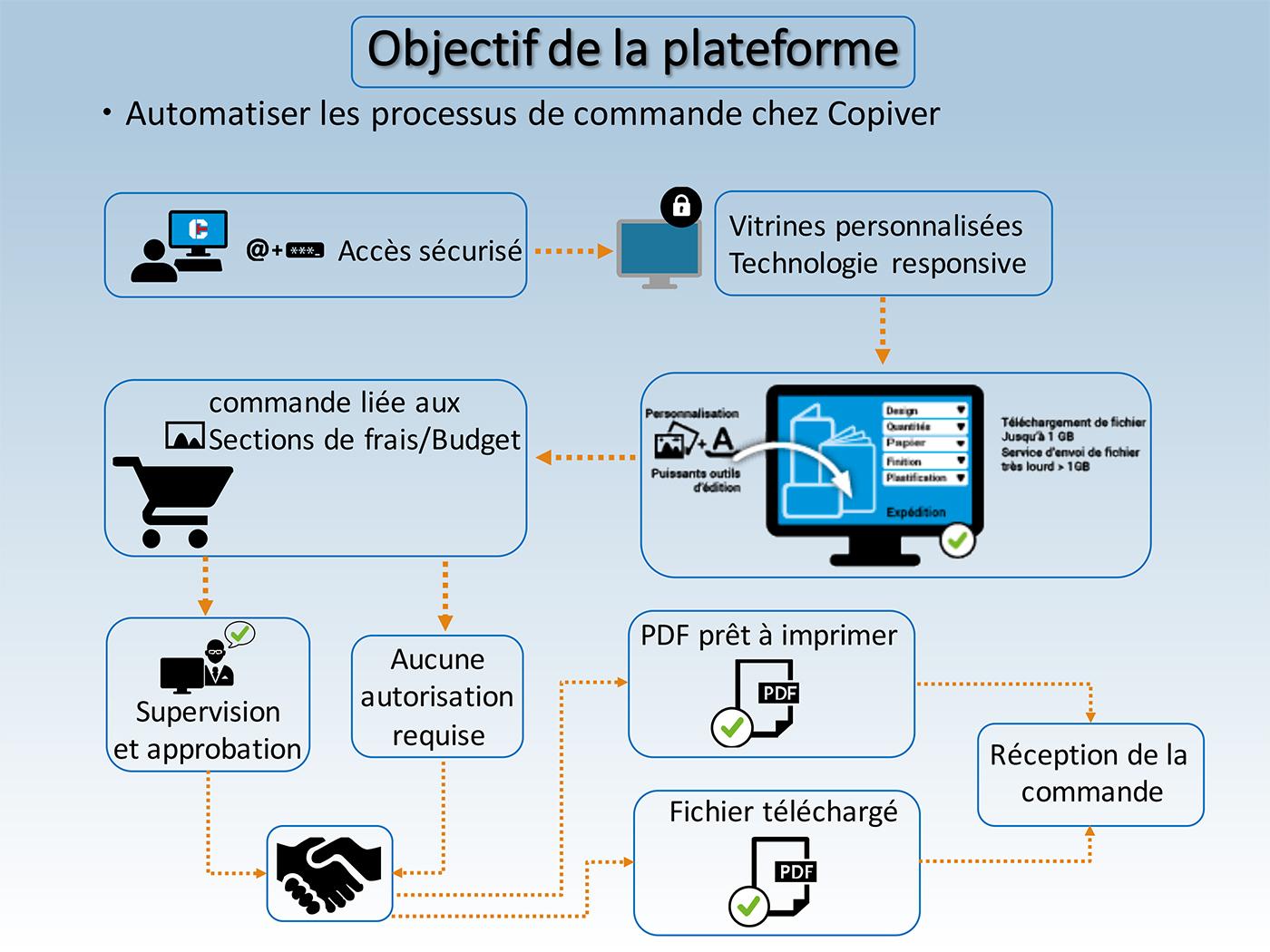 Ausy, Mairie de Meudon, Bayard Presse… ça n'est pas moins de 6 sites déployés ou en cours de développement désormais en gestion chez Copiver. Totalement orientés besoins spécifiques clients, ces nouveaux…